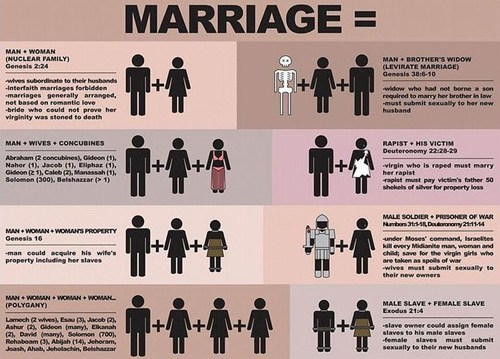"""This is """"Traditional Marriage,"""" as the Christian Right seeks to """"defend""""!"""