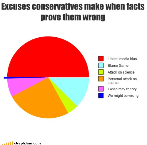 Excuses conservatives make when facts prove them wrong