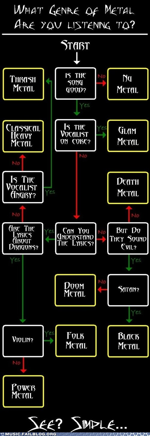 What Kind of Metal are You Listening To?
