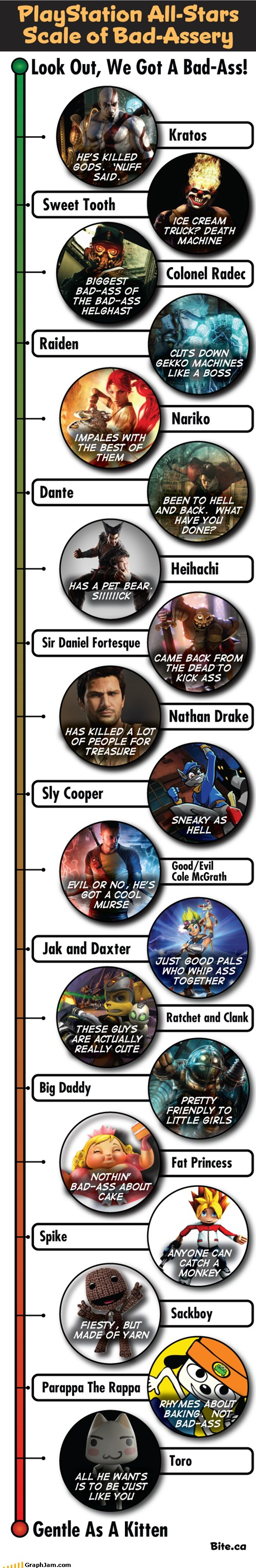 PlayStation All-Stars Scale of Bad-Assery