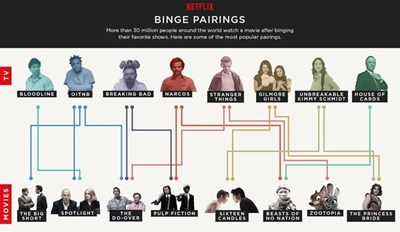 Binge Watch of The Day: Netflix Reveals What We Do After We Binge Watch (Mostly Watch More Netflix)