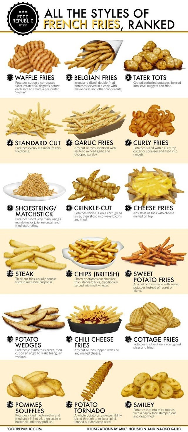 top ten cool guides   Food - ALL STYLES FOOD REPUBLIC FRENCH FRIES, RANKED EST 2010 2 BELGIAN FRIES 3 TATER TOTS WAFFLE FRIES Potatoes cut on corrugated slicer, rotated 90 degrees before each slice Irregularly sliced, double-fried potatoes served cone with mayonnaise and other condiments. Grated parboiled potatoes, formed into small nuggets and fried. waffiee create perforated O CURLY FRIES STANDARD CUT GARLIC FRIES Potatoes evenly cut medium-thin, fried once. Any cut fries sprinkled with sautée