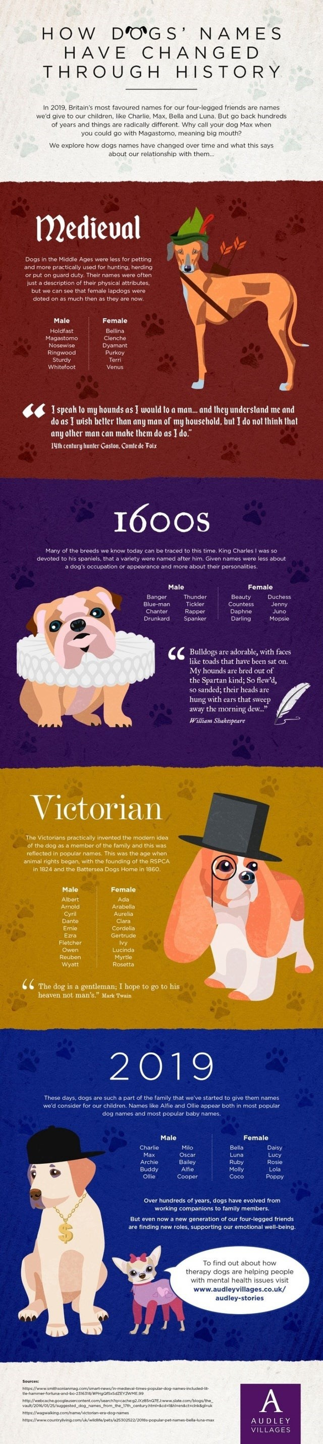 top ten cool guides of the day | Packaged goods - D'OG S' NAMES HAVE CHANGED THROUGH HISTORY 2019, Britain's most favoured names our four-legged friends are names give our children, like Charlie, Max, Bella and Luna. But go back hundreds years and things are radically different. Why call dog Max could go with Magastomo, meaning big mouth explore dogs names have changed over time and this says about our relationship with them. Medieval Dogs Middle Ages were less petting and more practically used