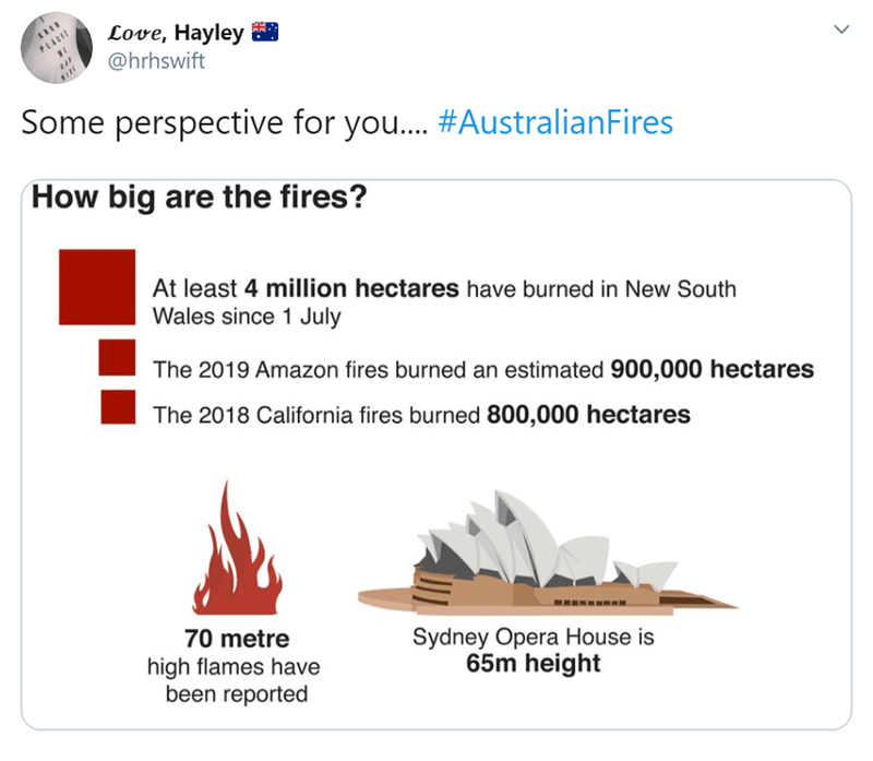 autaralia's bushfire in charts and maps | tweet by Love, Hayley hrhswift Some perspective AustralianFires big are fires? At least 4 million hectares have burned New South Wales since 1 July 2019 Amazon fires burned an estimated 900,000 hectares 2018 California fires burned 800,000 hectares Sydney Opera House is 65m height 70 metre high flames have been reported