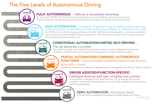 top ten daily infographics guides | Five Levels Autonomous Driving Level 5 FULLY AUTONOMOUS Vehicle is completely driverless No level 5 per NHTSA. Per SAE, full-time automated driving all conditions without human driver. These vehicles will not feature driving equipment and will no longer look like vehicles past. HIGH AUTOMATION Capable performing all sạfety-critical driving functions while monitoring environments/conditions defined use cases Per NHTSA, this is full self-driving automation.