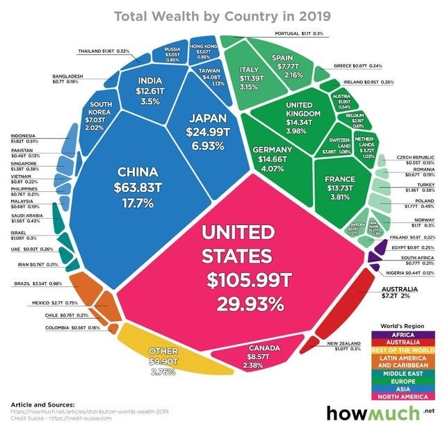 top cool infographics guides | Packaged goods - Total Wealth by Country 2019 PORTUGAL SLIT O.3 ONG 3.07T RUSSIA THAILAND SLIST 0.32 3.0ST SPAIN OBSN O.B5% GREECE SO87T 024 7.77T ITALY TAIWAN $4.06T L13% 2.16% BANGLADESH $0.77 O.19 $1.39T 3.15% INDIA RELAND SO.9ST 026 12.61T AUSTRIA SL9ST 3.5% SOUTH UNITED 054N KOREA KINGDOM BELGUM JAPAN $7.03T $14.34T 2.02 24.99T 3.98% INDONESIA SWITZER NETHER LANDS SI82T OS 6.93% LAND GERMANY $14.66T 4.07% PAKISTAN S3.8ET LOBN $3727 50.4GT 013N CZECH REPUBLIC