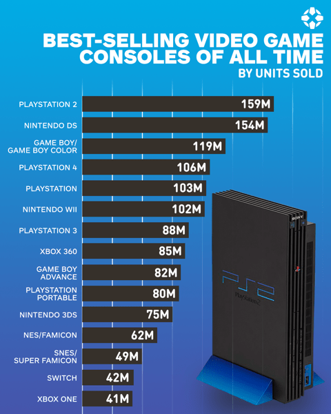 top ten daily infographics guides | Video game console - BEST-SELLING VIDEO GAME CONSOLES ALL TIME BY UNITS SOLD 159M PLAYSTATION 2 154M NINTENDO DS GAME BOY/ GAME BOY COLOR 119M 106M PLAYSTATION 4 103м PLAYSTATION 102M NINTENDO WII SONY 88M PLAYSTATION 3 360 85M GAME BOY ADVANCE 82M PLAYSTATION PORTABLE 80M 75M NINTENDO 3DS 62M NES/FAMICON SNES/ SUPER FAMICON 49M 42M SWITCH 41M ONE
