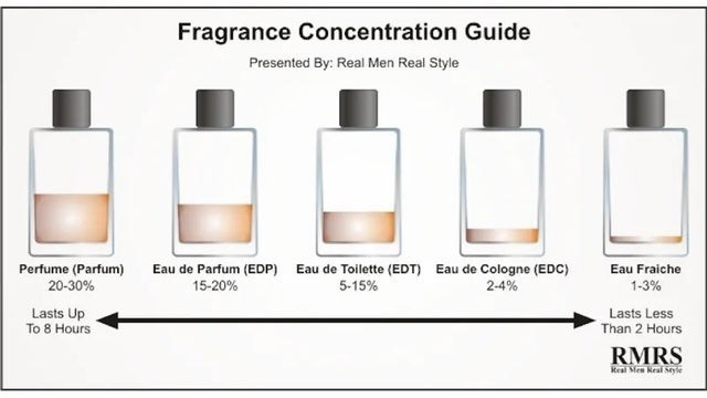 top infographics guides | Packaged goods - Fragrance Concentration Guide Presented By: Real Men Real Style Eau de Toilette (EDT) Eau de Cologne (EDC) Perfume (Parfum) 20-30% Eau de Parfum (EDP) 15-20% Eau Fraiche 5-15% 2-4% 1-3% Lasts Up 8 Hours Lasts Less Than 2 Hours Real Men keal Seyle