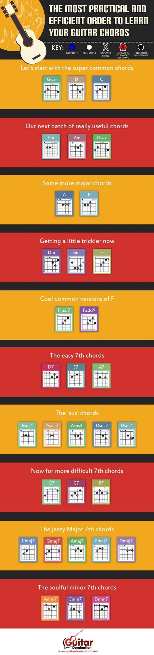 "top ten daily infographics guides | MOST PRACTICAL AND EFFICIENT ORDER LEARN GUITAR CHORDS KEY: ROOT NOTE OPEN STRING UNPLAYED STRING USE BACK 15T FINGER FINGER USED FRET NOTE KILL STRING Let's start with super common chords ""folk Our next batch really useful chords Em Am Grock Some more major chords Getting little trickier now Dm Bm Cool common versions F Fmaj7 Fadd9 easy 7th chords D7 E7 A7 sus chords Esus4 Asus2 Asus4 Dsus2 Dsus4 Now more difficult 7th chords G7 B7 jazzy Major 7th chords Cmaj"