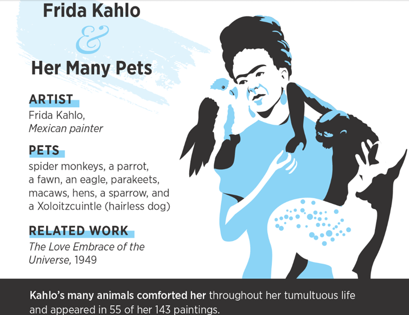 Infographics about Famous Artists and The Pets Who Inspired Them | Frida Kahlo Her Many Pets ARTIST Frida Kahlo, Mexican painter PETS spider monkeys parrot fawn, an eagle, parakeets, macaws, hens sparrow, and Xoloitzcuintle (hairless dog) RELATED WORK Love Embrace Universe, 1949 Kahlo's many animals comforted her throughout her tumultuous life and appeared 55 her 143 paintings.