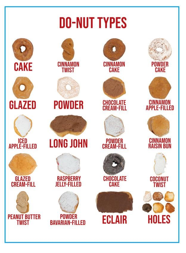 top infographics guides | Earrings - DO-NUT TYPES CAKE CINNAMON TWIST CINNAMON CAKE POWDER CAKE GLAZED POWDER CHOCOLATE CREAM-FILL CINNAMON APPLE-FILLED ICED APPLE-FILLED LONG JOHN POWDER CREAM-FILL CINNAMON RAISIN BUN GLAZED CREAM-FILL RASPBERRY JELLY-FILLED CHOCOLATE CAKE COCONUT TWIST PEANUT BUTTER TWIST POWDER BAVARIAN-FILLED ECLAIR HOLES