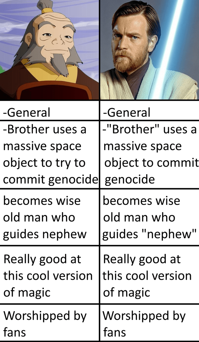 "top ten 10 memes daily | Star Wars Obi Wan Kenobi Avatar the Last Airbender Iroh General General -Brother uses Brother uses massive space massive space object commit object try commit genocide genocide becomes wise becomes wise old man who old man who guides nephew guides ""nephew"" Really good at this cool version this cool version magic Really good at magic Worshipped by Worshipped by fans fans"