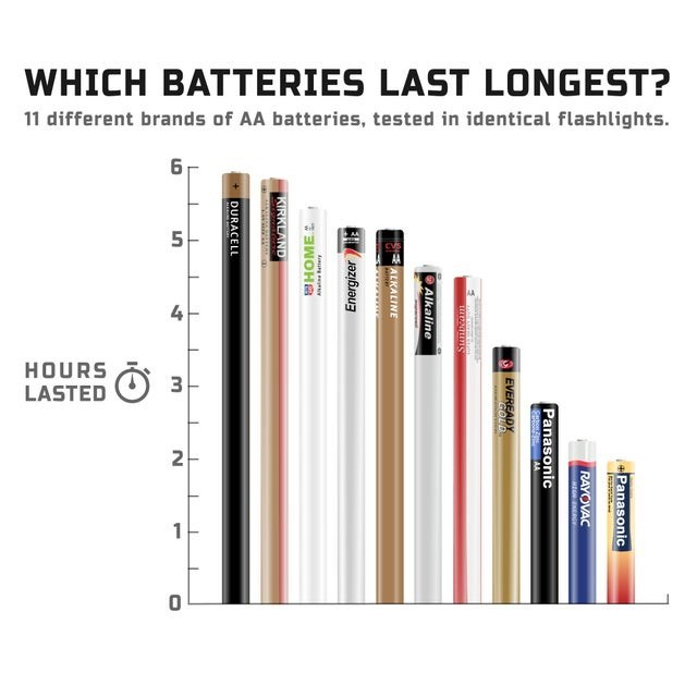 top ten daily infographics guides | Packaged goods - WHICH BATTERIES LAST LONGEST? 11 different brands AA batteries, tested identical flashlights. 6 5 4 HOURS 3. LASTED 2 1 Panasonic RAYOVAC Panasonic Saton AA S EVEREADY GOLD Stmbeam Alkaline E ALKALINE Energizer E Aur r HOMEL KIRKLAND DURACELL