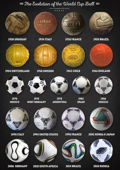 top ten daily infographics guides | Football - Evolution World Cup Ball 1930 URUGUAY 1934 ITALY 1938 FRANCE 1950 BRAZIL «RABK 1954 SWITZERLAND 1958 SWEDEN 1962 CHILE 1966 ENGLAND 1970 1974 1978 1982 1986 WEST GERMANY MEXICO ARGENTINA SPAIN XICO 1990 ITALY 1994 UNITED STATES 1998 FRANCE 2002 KOREA JAPAN 2006 GERMANY 2010 SOUTH AFRICA 2014 BRAZIL 2018 RUSSIA