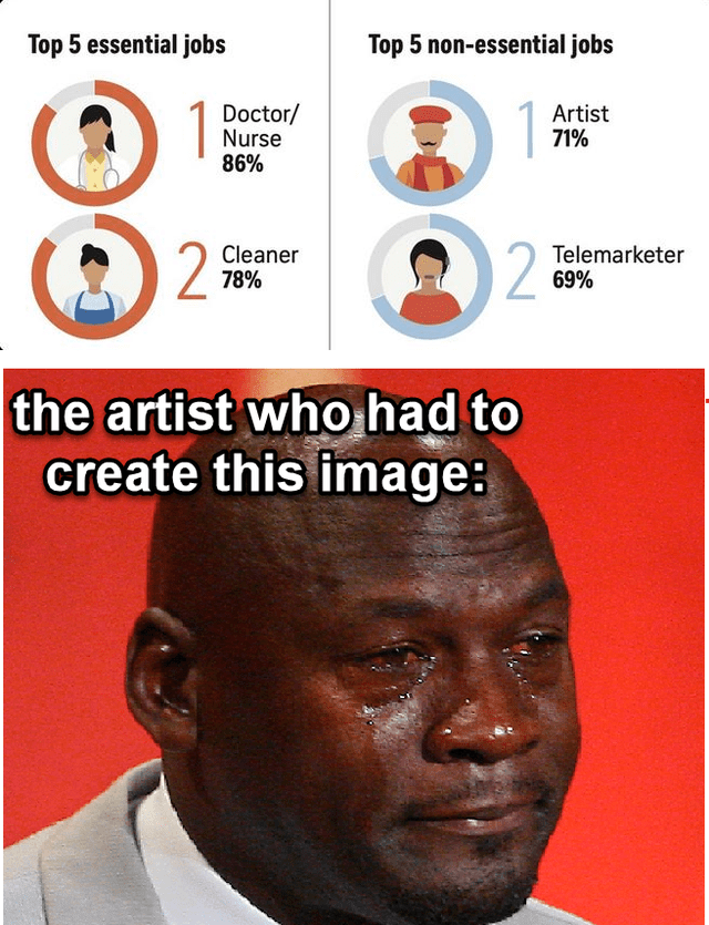 top ten 10 memes daily | Top 5 essential jobs Top 5 non-essential jobs Doctor/ Nurse 86% Artist 71% 2 Cleaner 78% 2 Telemarketer 69 artist who had create this image: Michael Jordan crying
