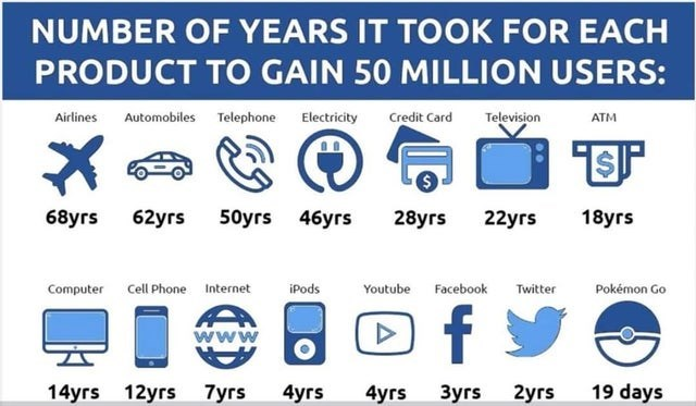 top ten daily infographics guides | Animal - NUMBER YEARS TOOK EACH PRODUCT GAIN 50 MILLION USERS: Airlines Automobiles Telephone Electricity Credit Card Television ATM 68уrs 62yrs 50yrs 46yrs 28yrs 22yrs 18уrs Computer Cell Phone Internet iPods Youtube Facebook Twitter Pokémon Go www 14уrs 12yrs 7уrs 4yrs 4уrs rs 2yrs 19 days