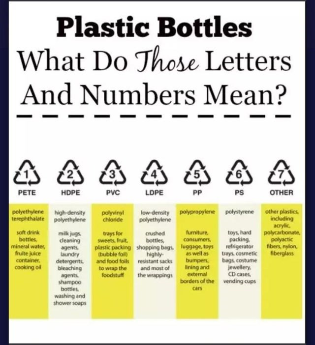 top daily infographics guides | Plastic Bottles Do Those Letters And Numbers Mean PETE HDPE PVC LDPE PP PS ОTHER polyethylene high-density terephthalate polyethylene low density polypropylene polystyrene other plastics, including acrylic. polycarbonate, polyvinyl chloride polyethylene soft drink bottles, mineral water, fruite juice container. cooking ol toys, hard packing, refrigerator trays, cosmetic bags costume jewellery, CD cases borders vending cups furniture. milk jugs. cleaning agents lau