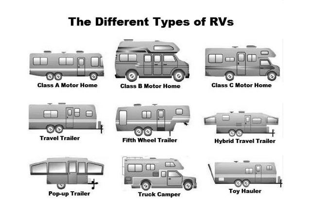 top ten daily infographics guides | Bus - Different Types RVs 00 Class Motor Home Class B Motor Home Class C Motor Home Travel Trailer Fifth Wheel Trailer Hybrid Travel Trailer Pop-up Trailer Truck Camper Toy Hauler