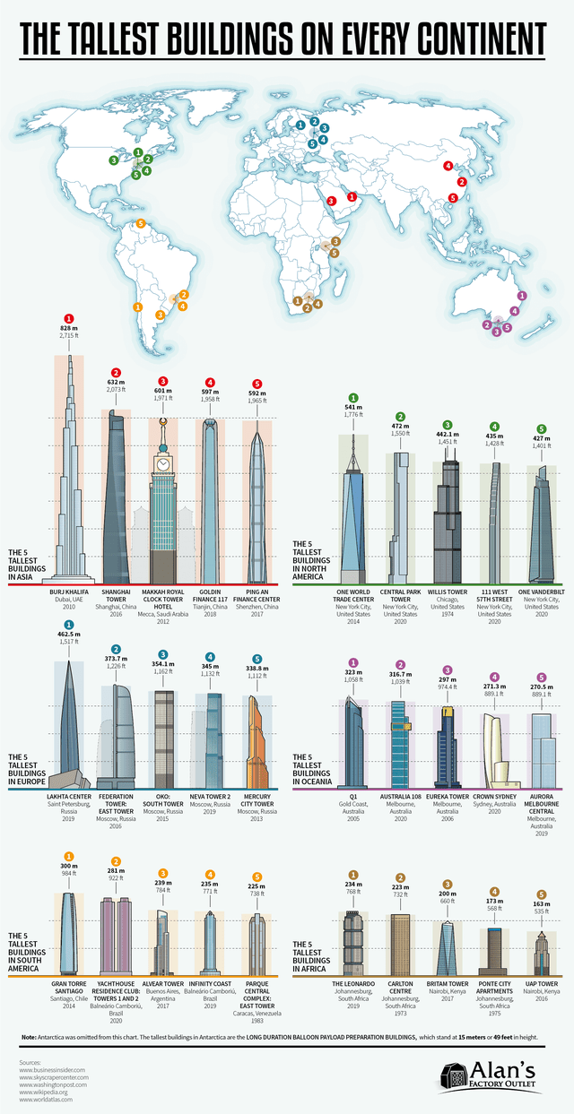 top ten daily infographics guides | Packaged goods - TALLEST BUILDINGS ON EVERY CONTINENT 2本 m 2,715 t 632 m 601 m 1,971 2.073 ft 597 m 1,958 ft 592 m 1,965 t 541 m 1,776 ft t 472 m 1,550t 442.1m 435 m 427 m 1,401 ft 1451 1428 t 5 TALLEST BUILDINGS 5 TALLEST BUILDINGS ASIA NORTH AMERICA BURJ KHALIFA GOLDIN MAKKAH ROYAL CLOCK TOWER Shanghai, China HOTEL Mecca, Saudi Arabia 2012 SHANGHAI PING AN ONE WORLD CENTRAL PARK WILLIS TOWER 111 WEST 57TH STREET New York City United States 2020 ONE VANDERBI
