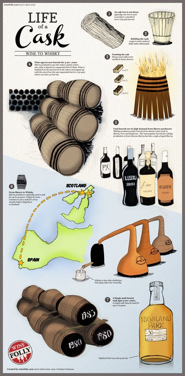 top daily infographics guides | Packaged goods - winefolly.com Learn about wine. LIFE An oak tree is cut down tupically one tree is used produce standard 220 L (64 gal barrels. Cask 2 Building cask coopers (cask-makers) bunid onsks toithout glr. WINE WHISKY Toasting oak 3 Heavy toust adds more tmilla butter flavors. Wine ages new barrels 3-30+ yeas Sherry production uses solera' system where nee uine is placed sequential harvel chain. Wine is bottled last barrel solera and topped up with wine ne
