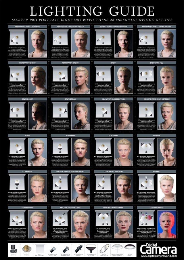 top weekly infographics guides | Person - LIGHTING GUIDE MASTER PRO PORTRAIT LIGhtingG WITH THESE 24 ESSENTIAL STUDIO SET-UPS REMBRANDT WITHA SOFTBOK REMBRANDT WITHA SILVER BROLLY REMBRANDT THROUGHA BROLLY REHBRANDT WITHAHONEYCOMB REMBRANDT SHORT REMBRANDT GROAD SPLIT SPLIT WITHFILL SPLIT/SHORT SPUT/BROAD KEY WITHA CLOSE SOFTBOX KEY WITHAFARAWAY SOFTBOK LOOP BUTTERFLY FLAT LIGHT BADGER CLAMSHELL LOOP WITHABACKGROUND LIGHT LOOP WITHARM LIGHT HIGH KEY KEYAND FILLL KEY, FILL AND HAIR LIGHT HARD KEY