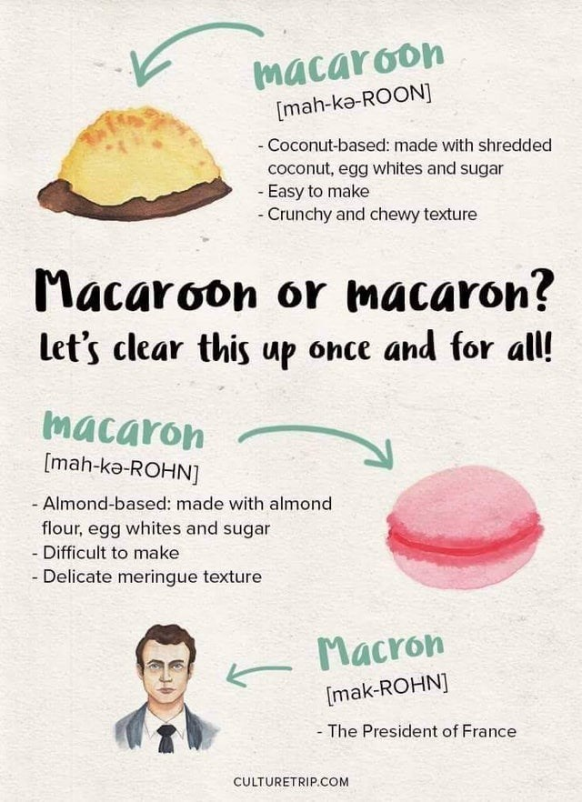 infographics guides, cool graphs, interesting info | Outerwear - macaroon [mah-kə-ROON Coconut-based: made with shredded coconut, egg whites and sugar Easy make Crunchy and chewy texture Macaroon or macaron? let's clear this up once and all! macaron [mah-kə-ROHN Almond-based: made with almond flour, egg whites and sugar Difficult make Delicate meringue texture Macron [mak-ROHN President France CULTURETRIP.COM