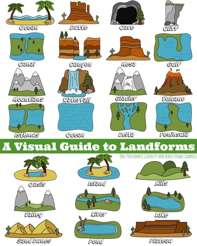 top infographics, cool info | Bag - Ocean Butte Cave Canal Cangon Mesa Gulf Mountians Waterfall Glacter Volcano 00.00 Isthmus Ocean Delta Peatusula Visual Guide Landforms ONLY PASSLONATE CURIOSITY AND ASHLEY HUGHES GRAPHICS Oesis Lsland ills Lalley River LEke Sand Dunes Pond Plateau