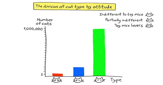 """cats and their toy mice statistics - thumbnail of cat and toy mice stats """"the division of cat type by attitude""""   division cat type by attitude Indifferent toy mice Number cats Partially indifferent Toy mice lovers 1,000,000 Type"""