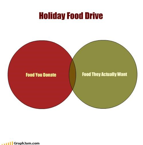 donations drive food holiday - 1385242880