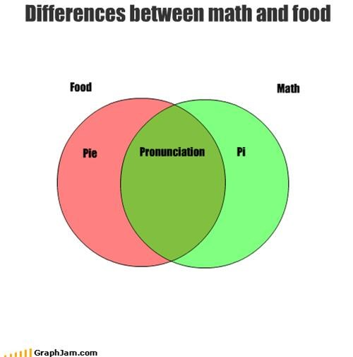 food,formula,math,pi,pie
