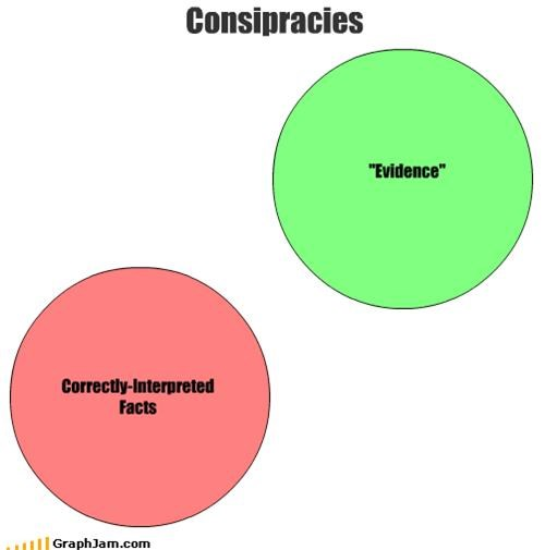 conspiracy evidence theory - 1399376640