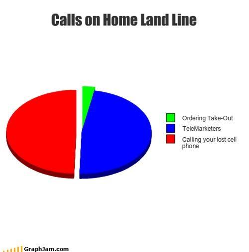 call home phone telemarketer - 1404283136