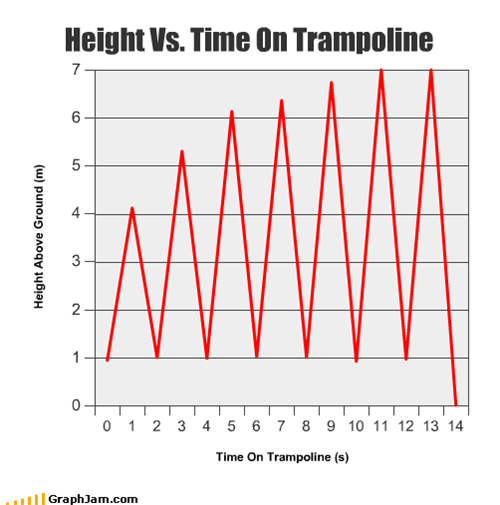 height time trampoline