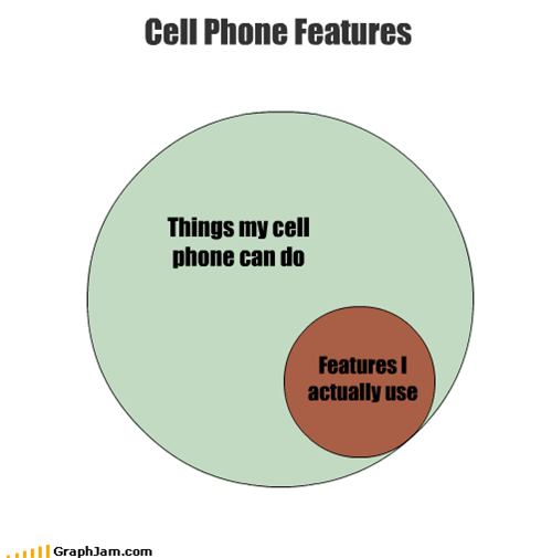 features mobile phone technology