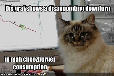 cheezburger,graphs,smart