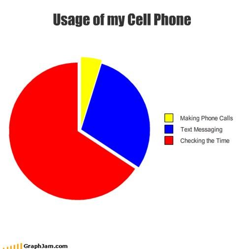 phone technology time - 1579200768