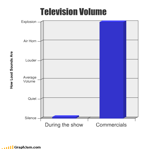 clever,commercials,graphs,situational humor,TV