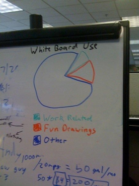 clever Office office humor photograph whiteboards - 1667194624