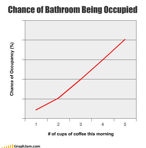 bathroom chance coffee morning situational toilet