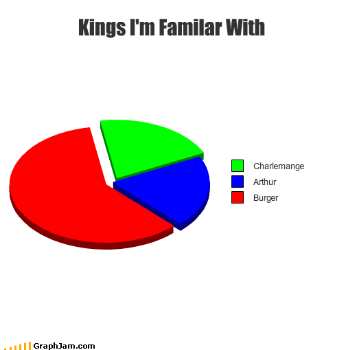 burger king,fast food,graphjam,graphs,kings,situational humor