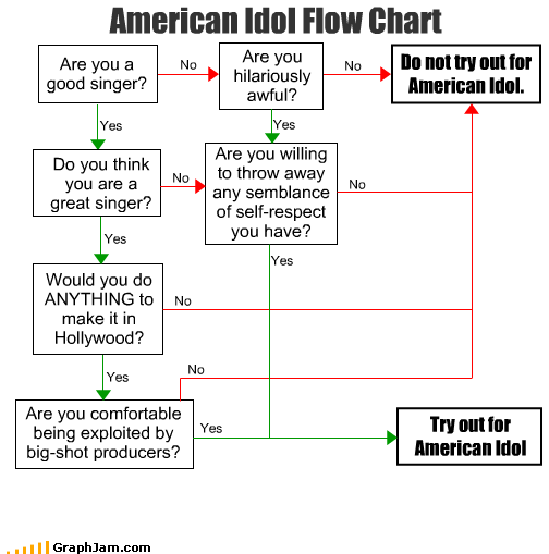 American Idol hollywood reality tv sing