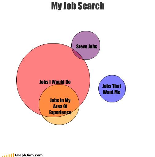 experience job jobs search steve jobs - 1739754240