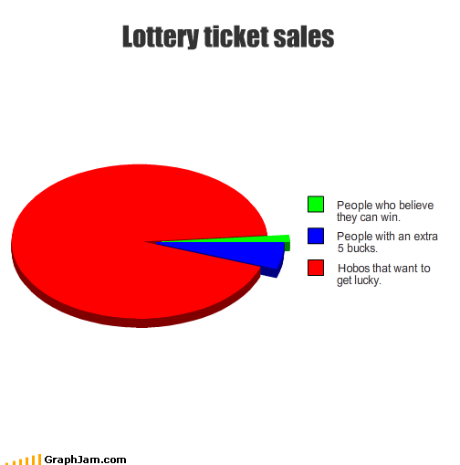 lottery luck people sales win