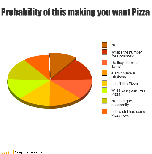 food pizza probability