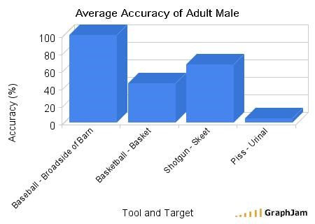 accuracy,adults,baseball,basketball,guns,men,urinals