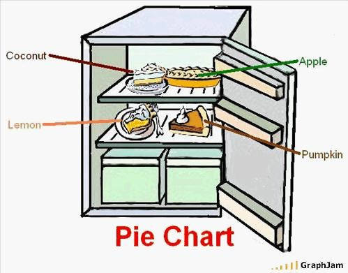 apple coconuts food pie refridgerator - 1809638144