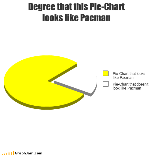 Degree That This Pie Chart Looks Like Pacman Cheezburger Funny