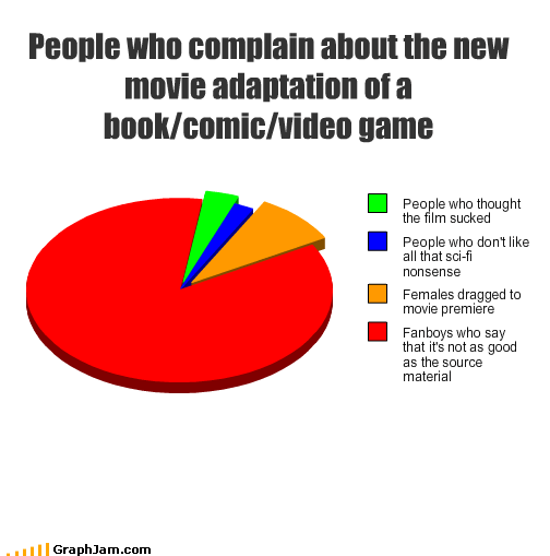 books,comics,complaining,fanboys,movies,premiere,sci fi,suck,video games,women