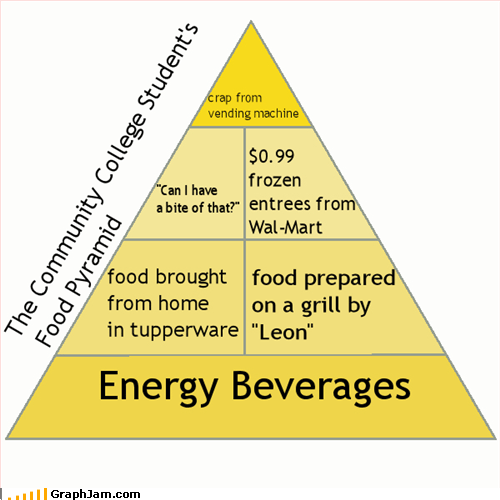 college,eating,energy drinks,food,food pyramid,tupperware,vending machines,Walmart