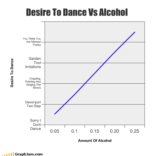 alcohol,dance,desire,imitations,michael flatley,singing